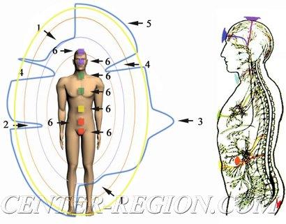 Основные виды нарушения целостности ауры человека